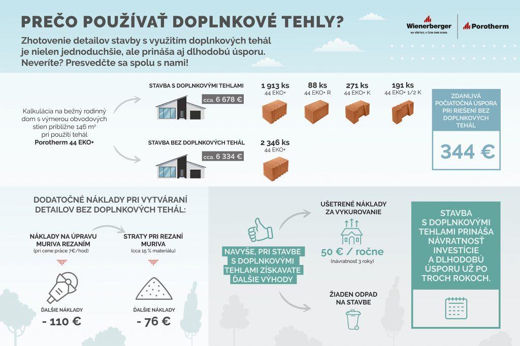 Infografika doplnkové tehly
